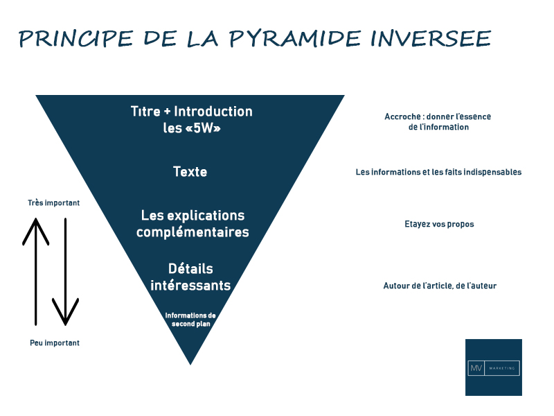Pyramide inversée Mv Marketing Redaction Web