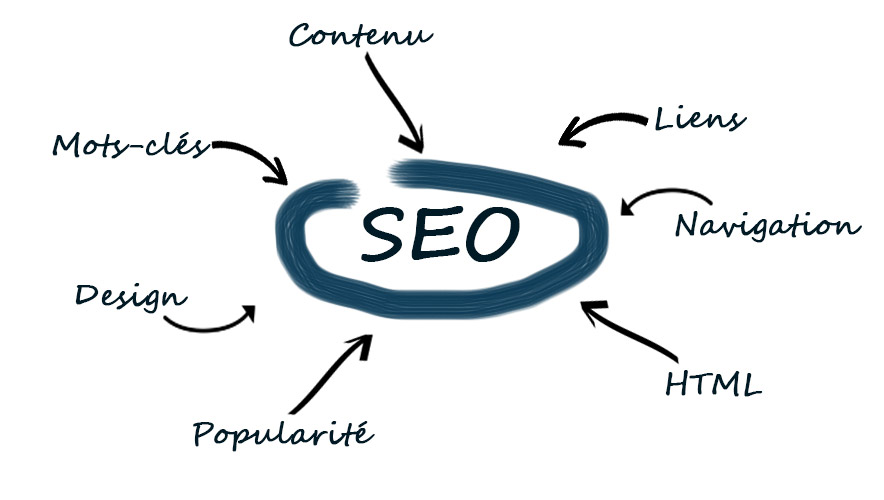 referencement seo google mv marketing
