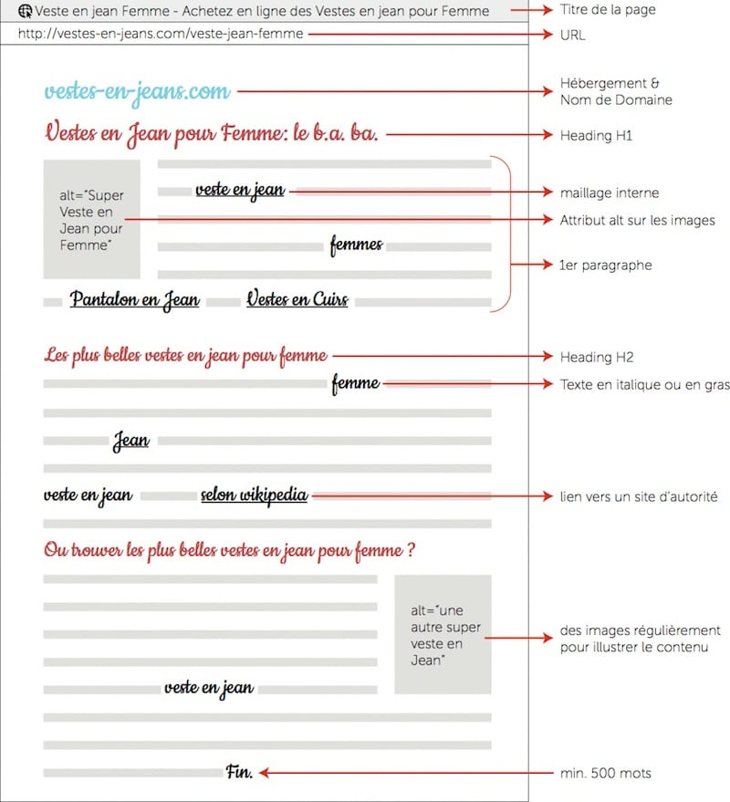 redaction-web-optimisation-page-web-referencement-mvmarketing